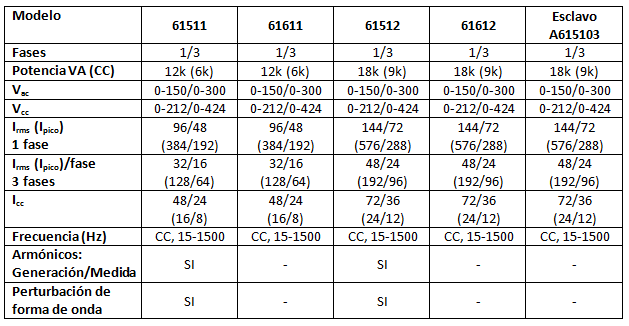 CRM 6151x y 6161x