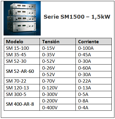 SM1500