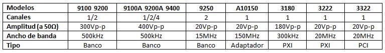 TA Amplificadores para generadores de fuenciones