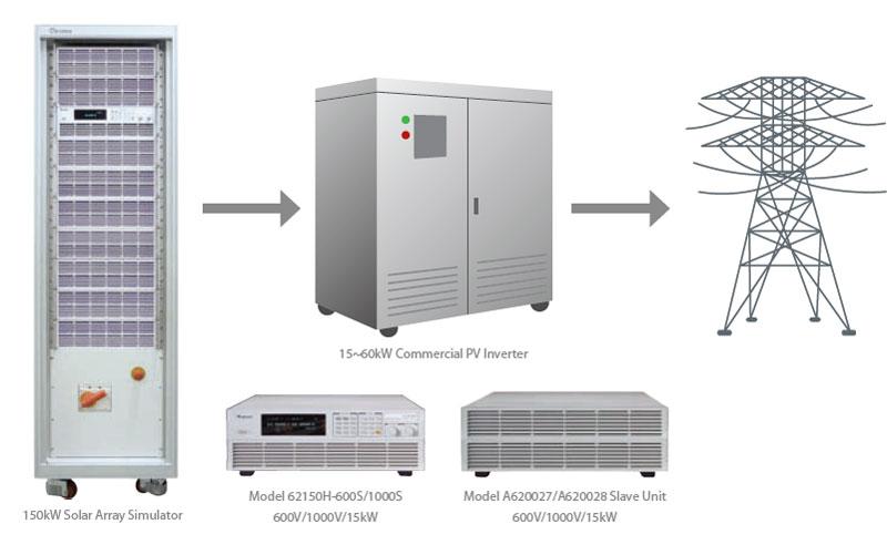 Simulador solar de alta potencia
