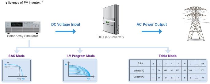Simulador de potencia de panel solar
