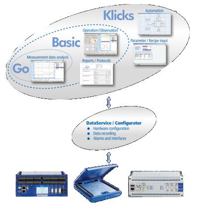 DataService y ProfiSignal