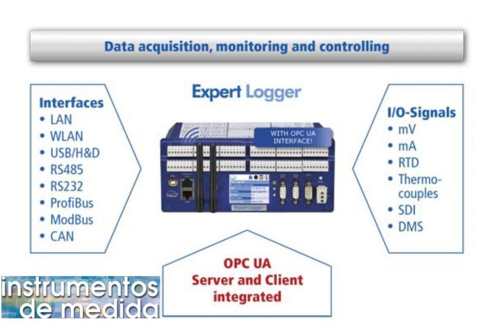Interfaces y señales expert logger