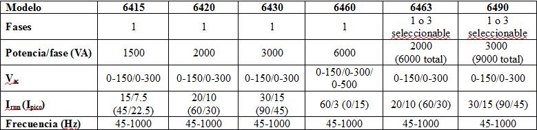 Chroma 6400