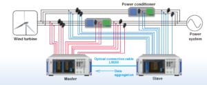 Conversion de potencia en aerogeneradores