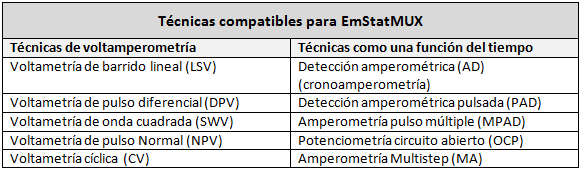 Técnicas EmStatMux Palmsens