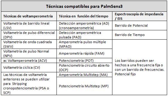 Técnicas PalmSens3