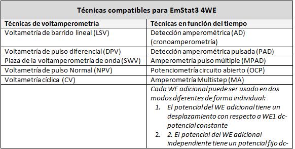 Técnicas EmStat3 4WE PalmSens