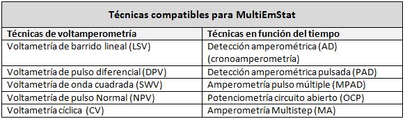 Técnicas MultiEmStat