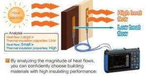 Flujo de calor